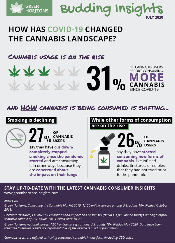 How has Covid-19 Changed the Cannabis Landscape?